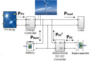 Renewable Power System