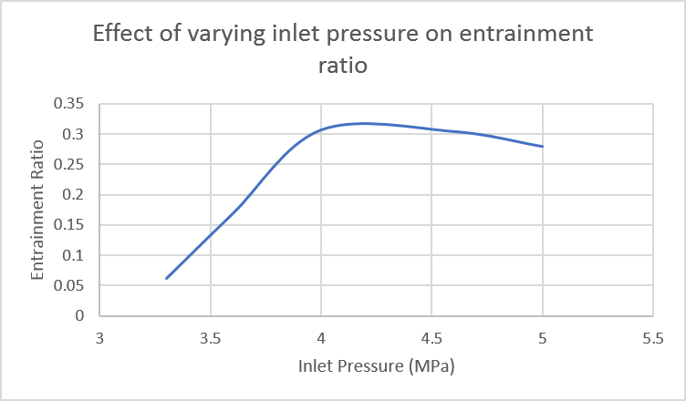 Ejector Performance