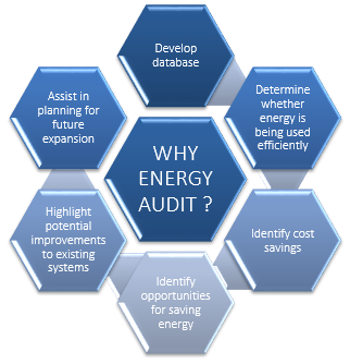 Reason to perform an Energy Audit